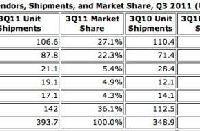 IDC: Samsung, ZTE see jump in mobile shipments, Apple slides to fifth place