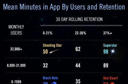 Report: Customer retention is a major factor for the App Store