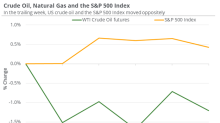 Have Equity Indexes Limited Oil's Fall?