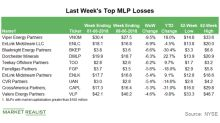 Top MLP Losses in the Week Ending June 8