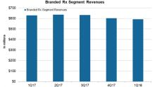 How Valeant Pharmaceuticals' Branded Rx Segment Performed in 1Q18