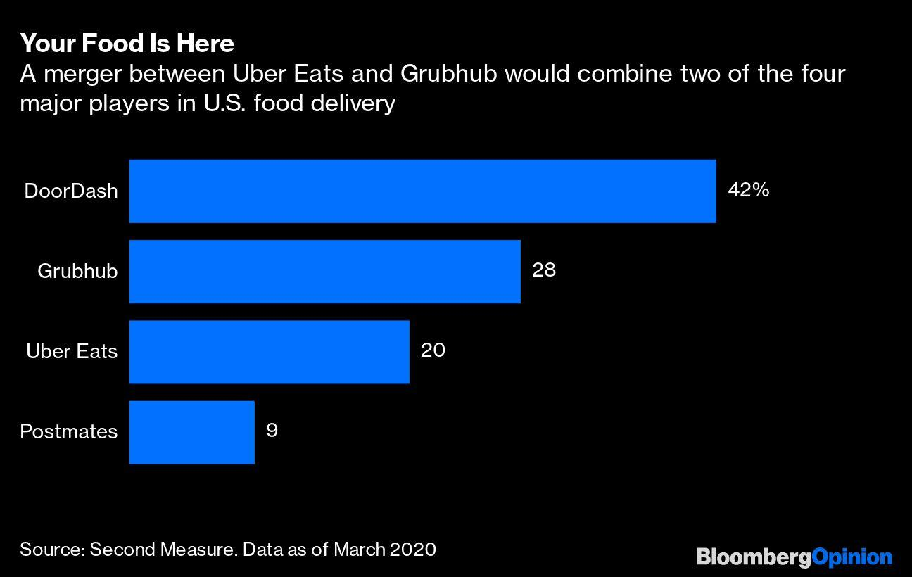 Uber Eats and Grubhub Make for an Appetizing Combination