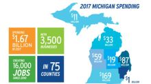 DTE spends nearly $1.7 billion with Michigan-based companies in 2017, adding more than 5,100 jobs statewide