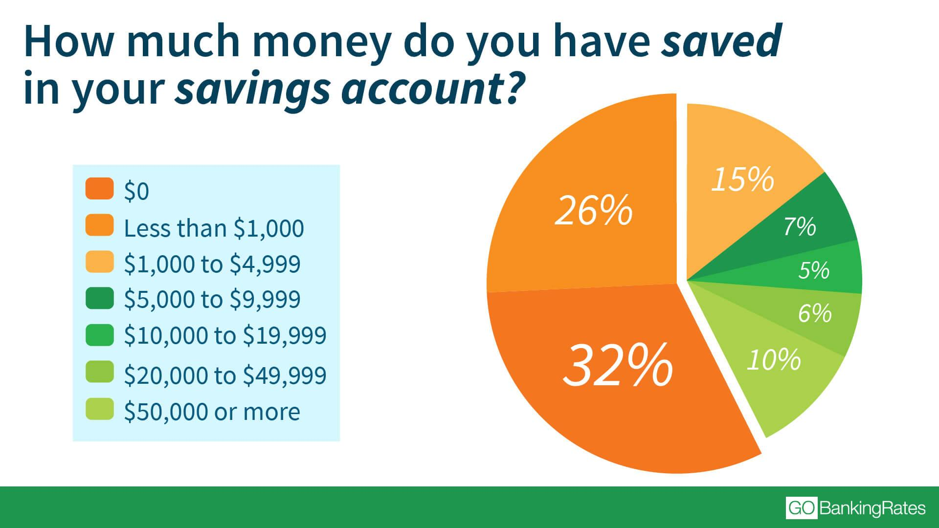 58% of Americans Have Less Than $1,000 in Savings, Survey Finds