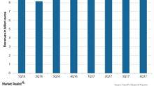 Sanofi's Quarterly Revenue Trend in 4Q17