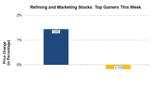 World Fuel Services: The Only Refining and Marketing Gainer