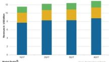 Novartis's 1Q18: Analysts Expect Revenue Growth