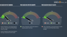 Is It Time To Sell Yuzhou Properties Company Limited (HKG:1628) Based Off Its PE Ratio?