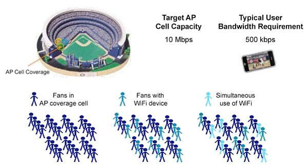 Cisco boosts stadium WiFi, makes MLB slightly more tolerable for the internet-obsessed (video)