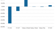 Is ATVI Trading at a Discount to Analyst Estimates in April?