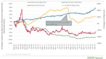 Natural Gas Bulls Should Be Cautious of Rising Oil Rigs
