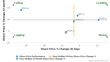 Ashdar Building Co. Ltd. breached its 50 day moving average in a Bearish Manner : ASDR-IL : December 8, 2017