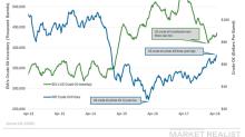 API Reports a Drop in US Crude Oil Inventories