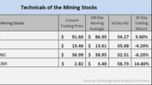 How Are the Mining Stocks' Technical Indicators Moving?