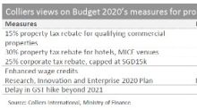 Budget 2020 initiatives will help real estate sector