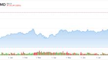 AMD Stock Still Has Room to Run, Says Analyst