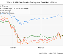 Will the S&P 500's 3 Biggest Losers in 2020 Ever Recover?