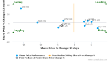 EQT Midstream Partners LP breached its 50 day moving average in a Bearish Manner : EQM-US : August 9, 2017