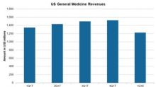 Allergan's US General Medicines Segment