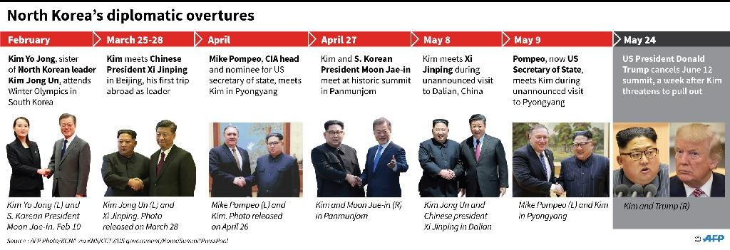 Key meetings between North Korea, South Korea, China and the United States (AFP Photo/john saeki)