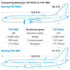 Boeing makes it official: 737 Max plane won't be back until summer. Could it be later?