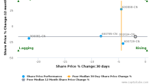 Suning Commerce Group Co. Ltd. breached its 50 day moving average in a Bearish Manner : 002024-CN : January 2, 2017