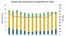 Why Baird Upgraded Target Stock