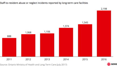 Staff-to-resident abuse in long-term care homes up 148% from 2011