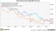These 3 Stocks Have Lost Over 50% in 2017