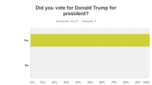 Trump voters rate Trump's performance: Exclusive survey results