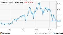 Suburban Propane Partners, L.P. Stock History: What Investors Need to Know