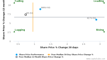 CDL Hospitality Trusts breached its 50 day moving average in a Bearish Manner : J85-SG : March 9, 2017