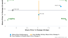 James Latham Plc breached its 50 day moving average in a Bearish Manner : LTHM-GB : December 1, 2017