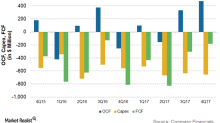 Did Chesapeake Energy's Normalized Free Cash Flow Improve?