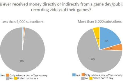 Survey finds a quarter of top YouTubers taking cut from publishers