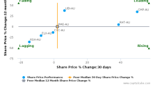Pro Medicus Ltd. breached its 50 day moving average in a Bearish Manner : PME-AU : July 14, 2017