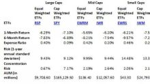 Is the Reign of Equal Weight ETFs Over?