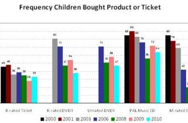 Report: Game industry best at preventing sale of mature content to minors