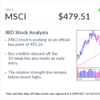 MSCI, IBD Stock Of The Day, Eyes Buy Point After Bullish Move
