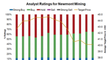 Will John Paulson Reconsider the Newmont-Goldcorp Merger?