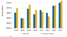 DSW's Fiscal 4Q17 Sales Missed Analyst Estimates