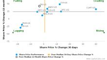 Delek US Holdings, Inc. breached its 50 day moving average in a Bullish Manner : DK-US : August 31, 2017