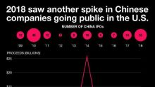 Chinese companies flooded into the U.S. IPO market in 2018