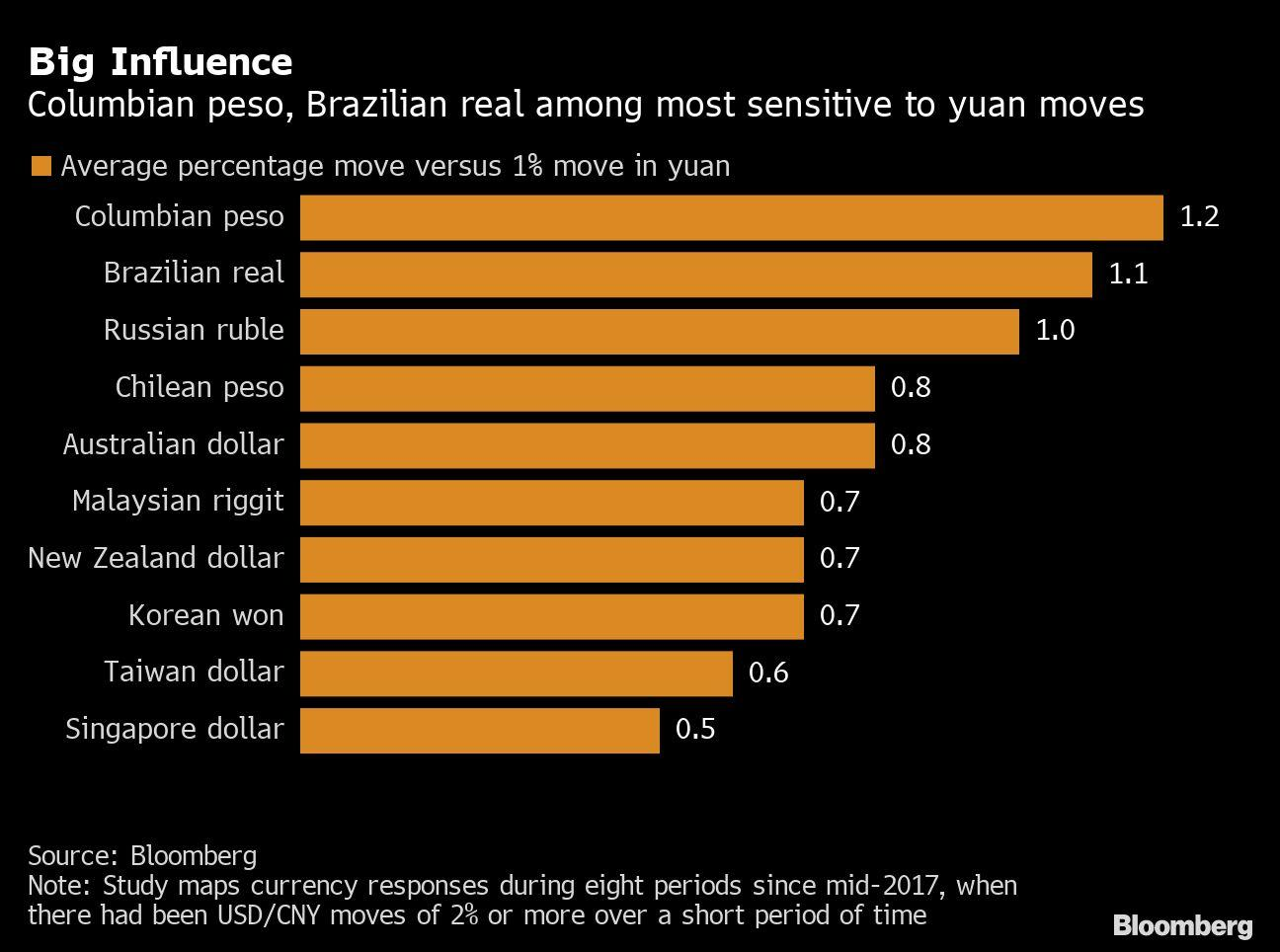 Rally in China's Yuan Would Benefit Latin American Currencies Most