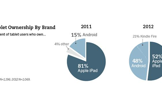Pew Research finds 22 percent of adults in US own tablets, low-cost Android on the rise