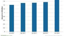 Analyzing Novartis's Alcon over Recent Quarters