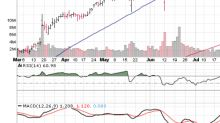 3 Big Stock Charts for Tuesday: Adobe Systems Incorporated (ADBE), Caterpillar Inc. (CAT) and Zoe's Kitchen Inc (ZOES)