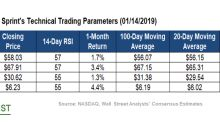 What Sprint's Technicals Indicate