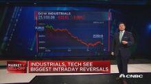 Industrials, tech see biggest intraday reversals