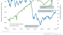 US Crude Oil Production Reached a New Record
